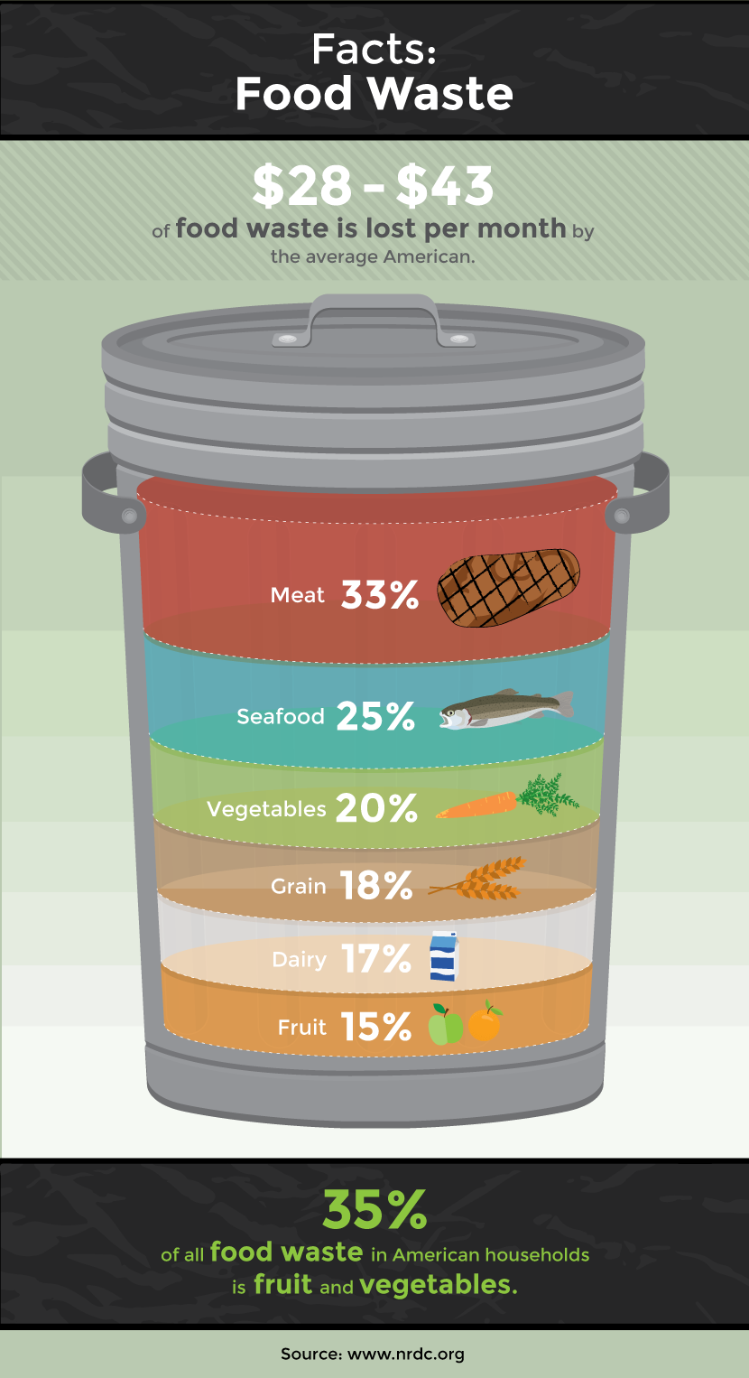 Facts on Food Waste